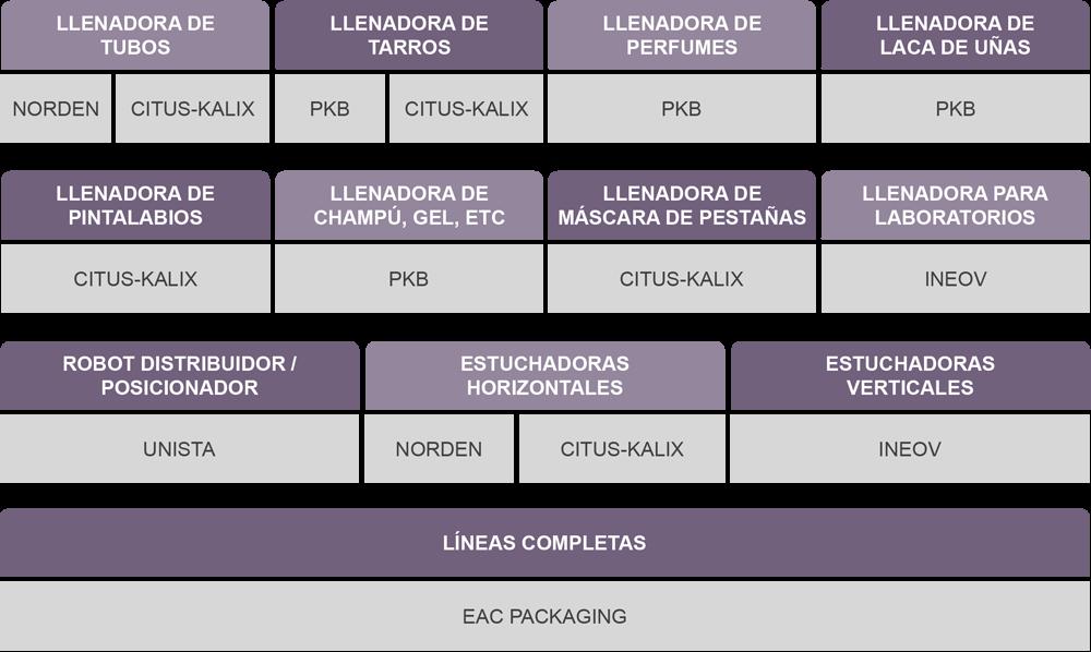 tabla-maquinas
